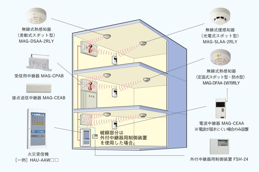 本初無線式自動火災報知設備【エ...